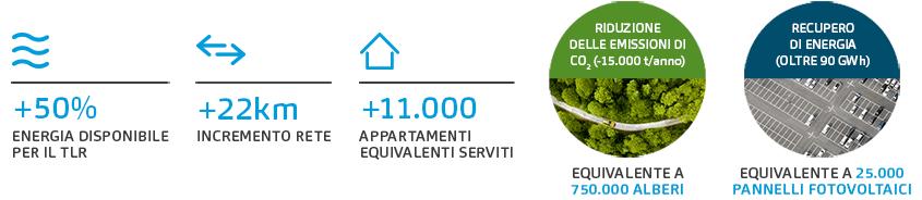 Infografica benefici del progetto Bergamo Green