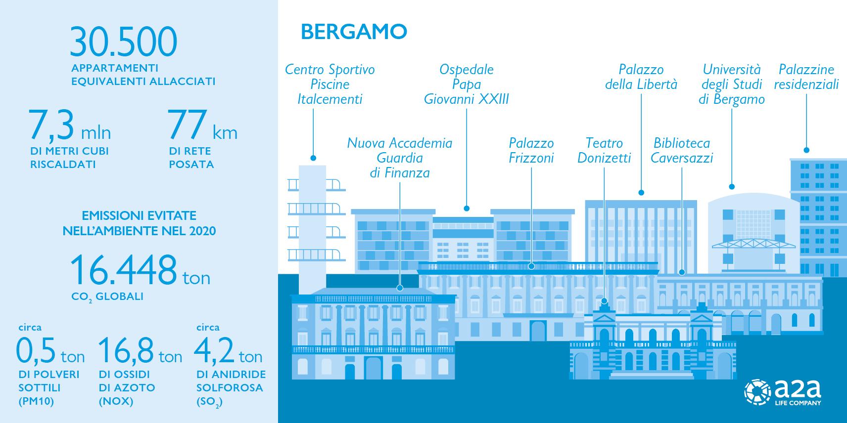 Bergamo in numeri