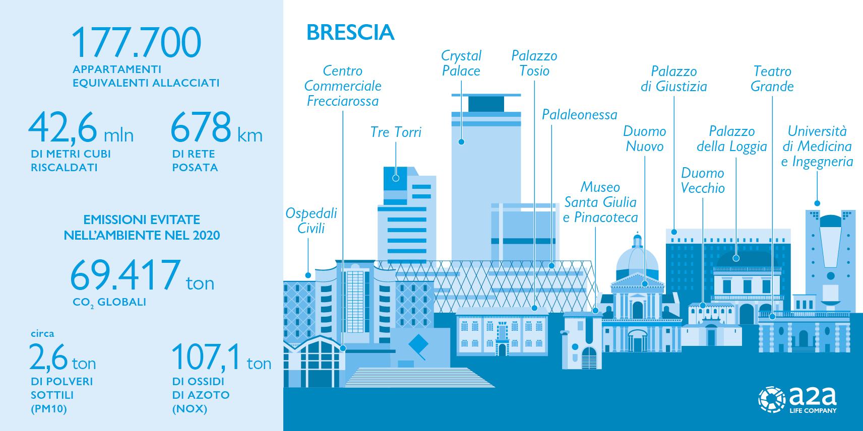 Brescia in numeri