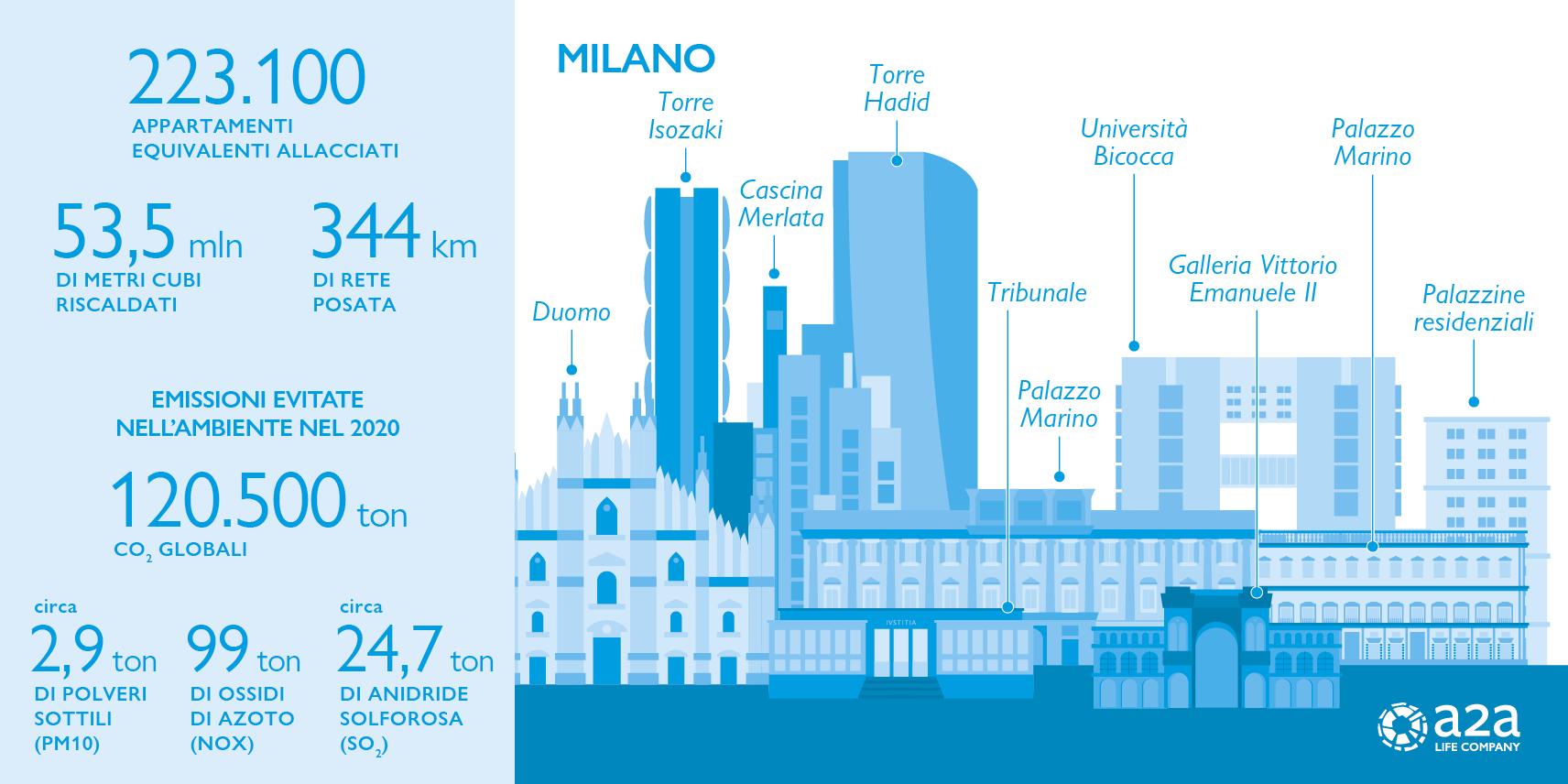 Milano in numeri